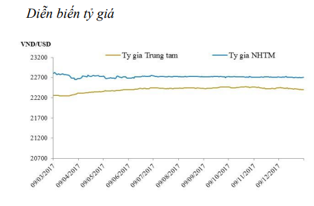 Diễn biến tỷ giá - Nguồn: Bloomberg