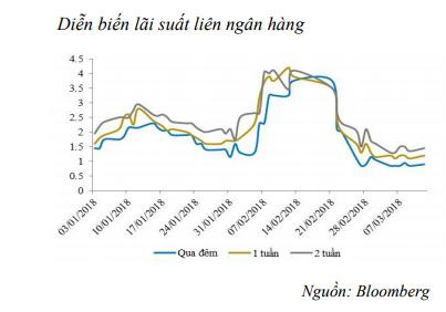 NHNN hút ròng 9.400 tỷ đồng từ thị trường - Ảnh 1.